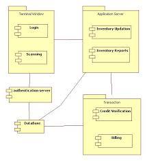 tutorialspoint uml class diagram uml diagrams tutorials point wiring library