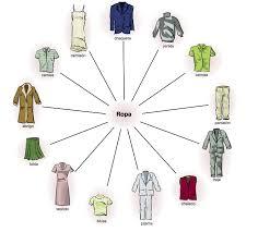 clothes in spanish mi clase de español 06 lámina vocabulario