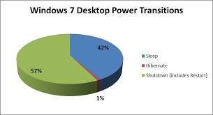bureau windows 7 sur windows 8 1 rapidité du temps de démarrage dans windows 8 conception de