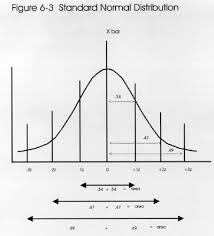 Normal Standard Table Z 6 Probability And The Standard Normal Distribution Westgard
