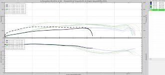 Jb4 Maps N54 Dyno Chart Compilation Page 11
