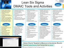lean six sigma presentation template define kaizen event templates