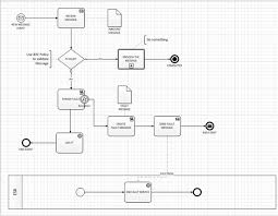 using visio 2010 bpmn to design model and document biztalk