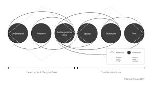 mindset process method a comprehensive descriptive model for