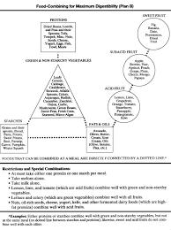 food combination chart for hernia remediation u2013 holistic hernia