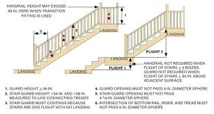 How To Put Up A Handrail Common Deck Stair Defects Professional Deck Builder Staircases