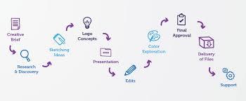 design a logo process logo graphic design hv web solutions pvt ltd