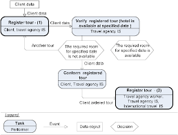 A simplified fragment of a travel agency business process model