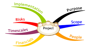 mind map outlining a basic project plan project plan templates