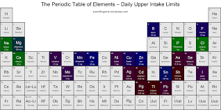 what are the heavy metals on the periodic table heavy metals scientific gems