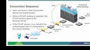 vmware view pcoip remote access in view 4 6 youtube