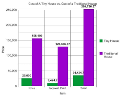 tiny homes cost cost of tiny houses charming ideas 12 house vs traditional tiny house