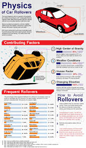 the physics of a car rollover physics pinterest physics