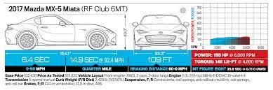 mazda mx 5 miata rf 10th place 2017 motor trend best driver u0027s