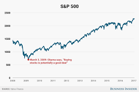 obama buying stocks potentially good deal march 2009 business