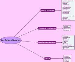 imagenes literarias o contenidos sensoriales las figuras literarias departamento de lengua española canillas