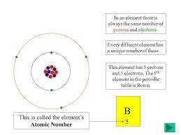 5th Element Periodic Table Ncea1 Chemistry Basics Ca 2005 Element Structure And The Periodic