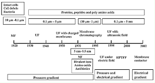 perspective of membrane technology in dairy industry a review