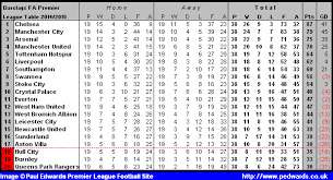 premier league table over the years paul edwards premier league football site 2014 2015 season