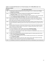 chapter 3 integration of renewal projects integrated delivery