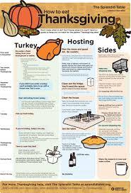thanksgiving staples thanksgiving countdown infographic the splendid table