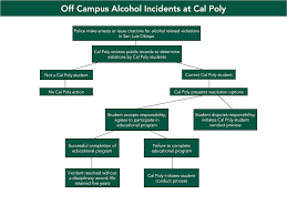 Cal Poly Pomona Campus Map Alcohol Policy Office Of Student Rights U0026 Responsibilities Cal
