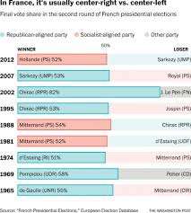 2016 Presidential Election Map People S Pundit Daily by The Daily 202 French Presidential Election Becomes Trump Vs