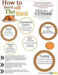 exercise equivalents for thanksgiving dinner how many burpees in