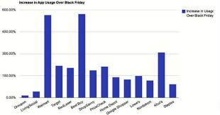 black friday amazon app ios users bested android on cyber monday and black friday in shopping