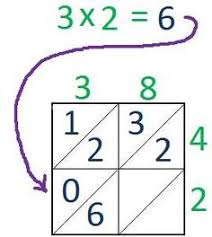 lattice multiplication learn how to double digit multiply lattice