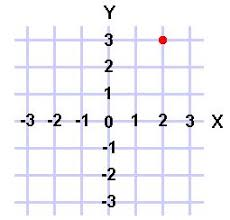 coordinate graph mcdermottk coordinate graphing