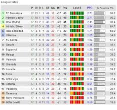 la liga table standings soccer laliga live results fixtures standings galva108 de