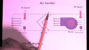humidity the air conditioner as a dehumidifier youtube