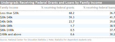 federal grants loans 032813 png