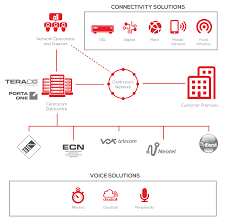 about voice centracom
