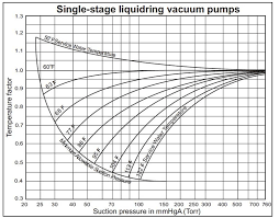 Water Ring Vaccum Pump Effect Of Service Water Temperature On Capacity Of Liquid Ring