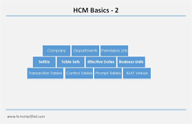 peoplesoft hrms tables list peoplesoft hcm basic concepts ii hcm simplified