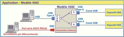 commande bureau a distance usb type a a b switch remote desktop model 4502 electro