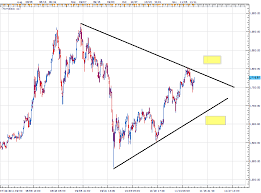 what does pattern mean what does a triangle pattern mean for gold