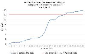 Estimate Income Tax 2015 by California State Controller S Office April 2015 California