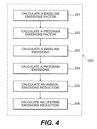 patent us20080147465 measurement and verification protocol for