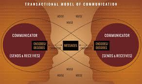 what is communication national communication association