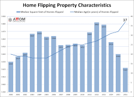 u home flipping increases 3 percent in 2016 a 10 year high