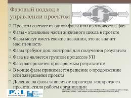 практика управления проектами на основе стандарта ansi pmi pmbok