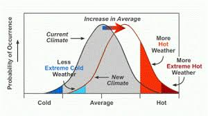 The Interior Plains Climate Understanding The Link Between Climate Change And Extreme Weather
