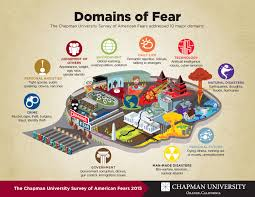 america u0027s top fears 2015 wilkinson college of arts humanities