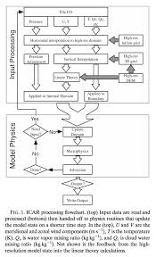 the intermediate complexity atmospheric research model icar