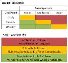 risk governance enables risk management cycle grc let us help