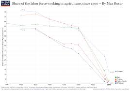 How Many Years In A Light Year Employment In Agriculture Our World In Data