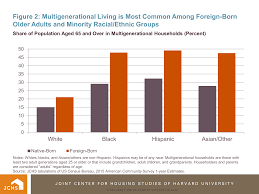 housing perspectives from the harvard joint center for housing